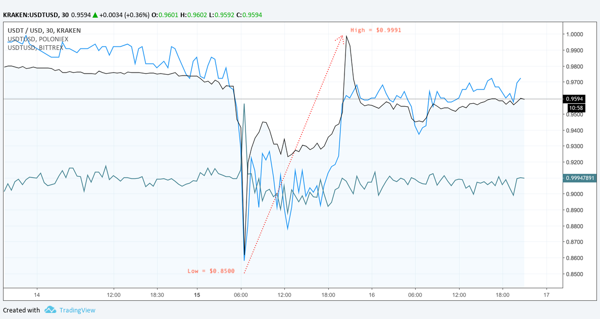 Tether-usdt-drops-before-recovering.png